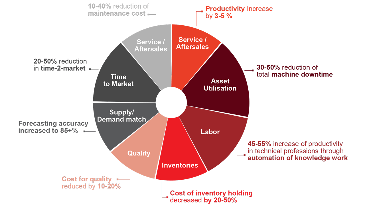 Value drivers and expected benefits of key categories in industrial production (source: McKinsey 2015).