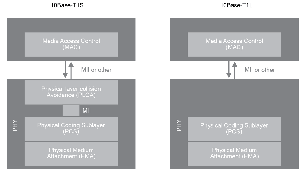 PHY connection to upper layer host system.