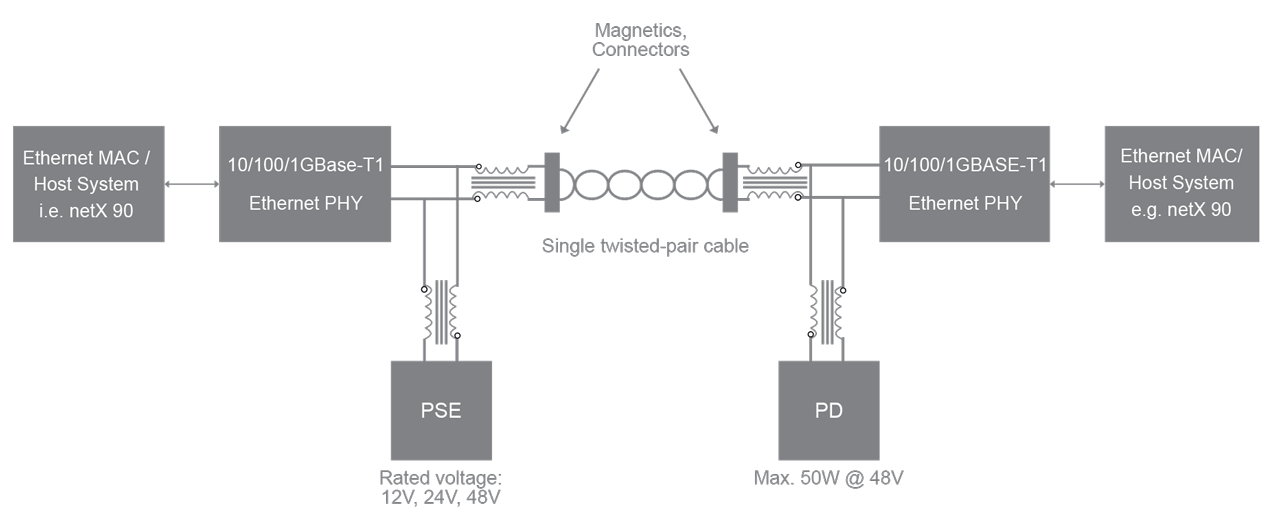 System setup of a point-to-point connection with power distribution.