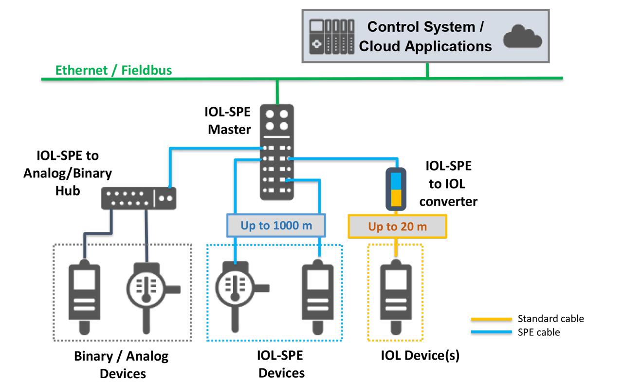 SPE installation in an IO-Link ecosystem (source: IO-Link Consortium, 2020).