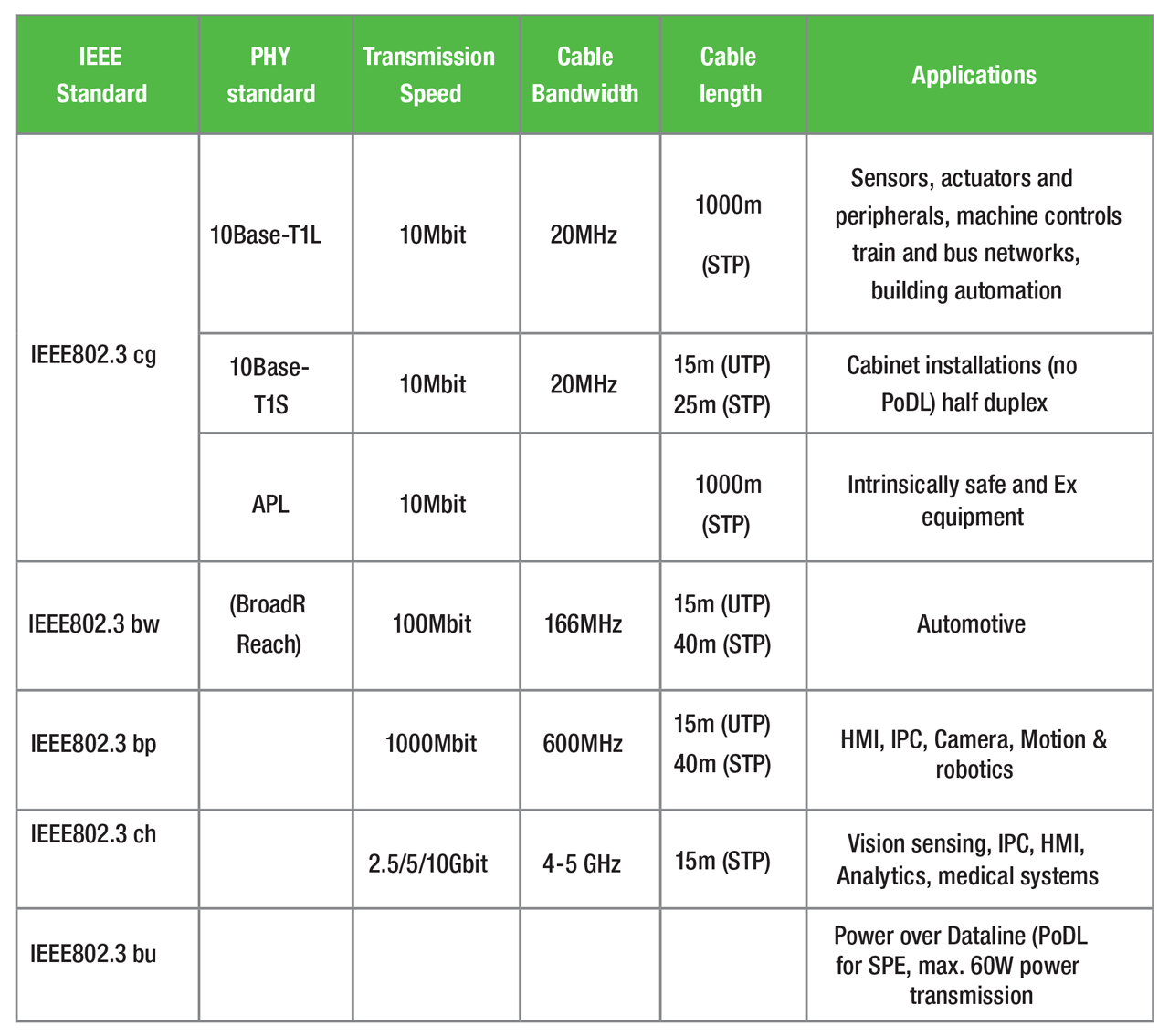 Overview of different SPE-related standards.