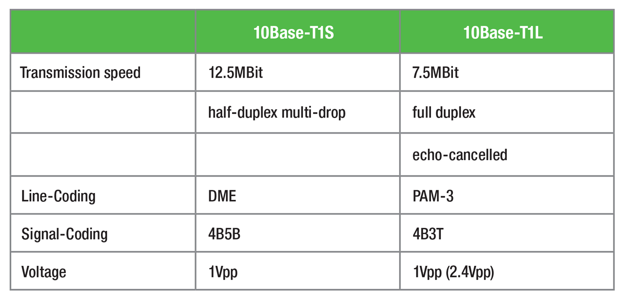 Comparison between the two specified physical layer specifications of SPE.