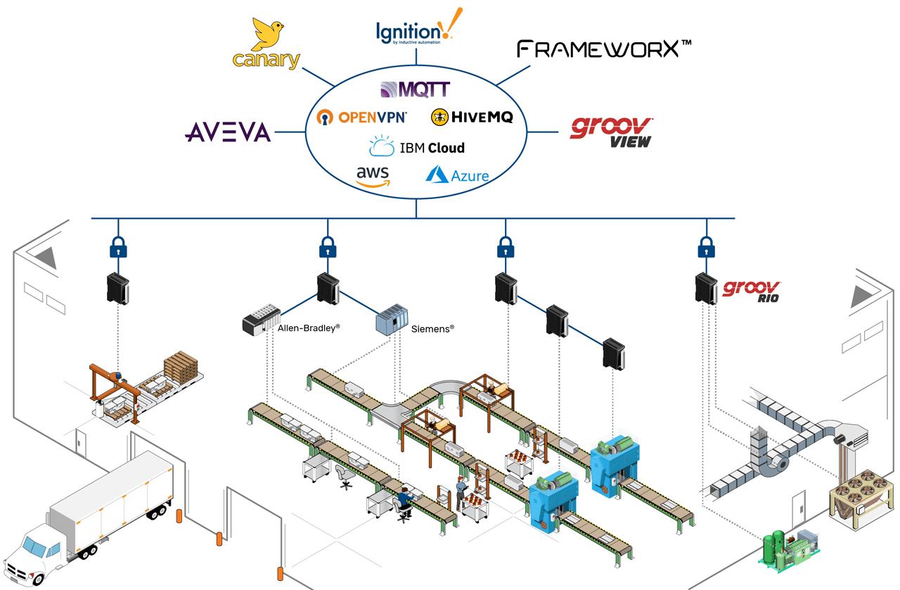 Opto 22 RIO Networks System Diagram