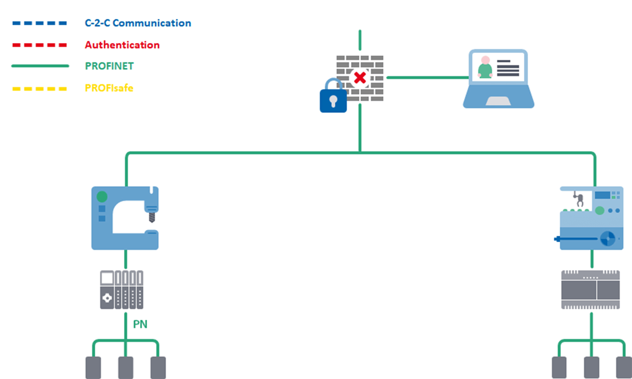 New machine concepts using edge computing and integrating PROFINET and PROFIsafe networking technology.