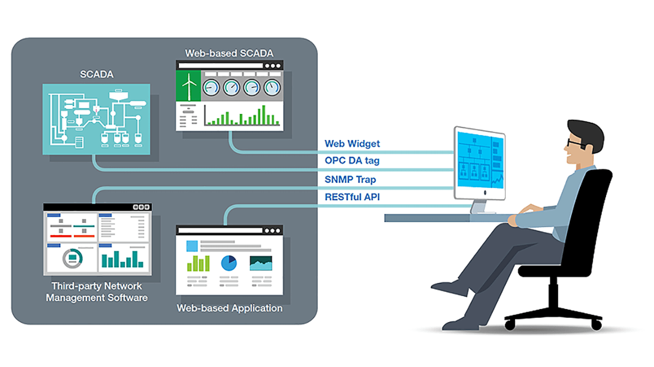Visualize Your Network Status for Both OT and IT Professionals.