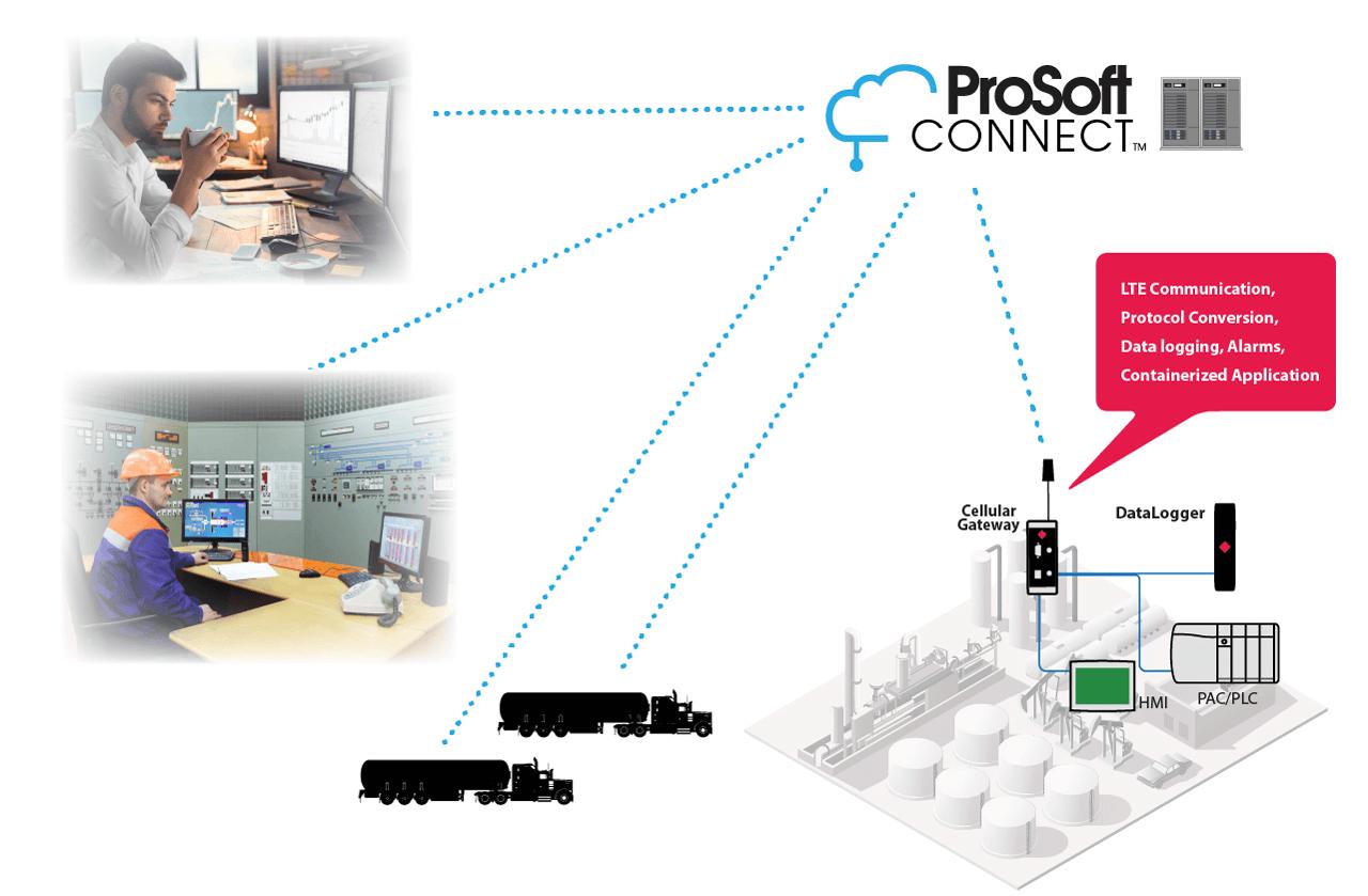 Prosoft Connect IEB Article
