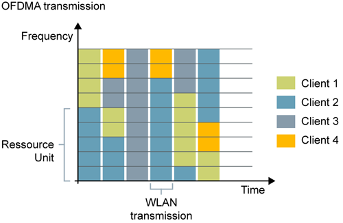 Wi-Fi 6 introduces simultaneous usage of one WLAN channel for up to nine participants (OFDMA) to reduce latency. Up to Wi-Fi 5, only one participant can communicate at a specific time (OFDM).