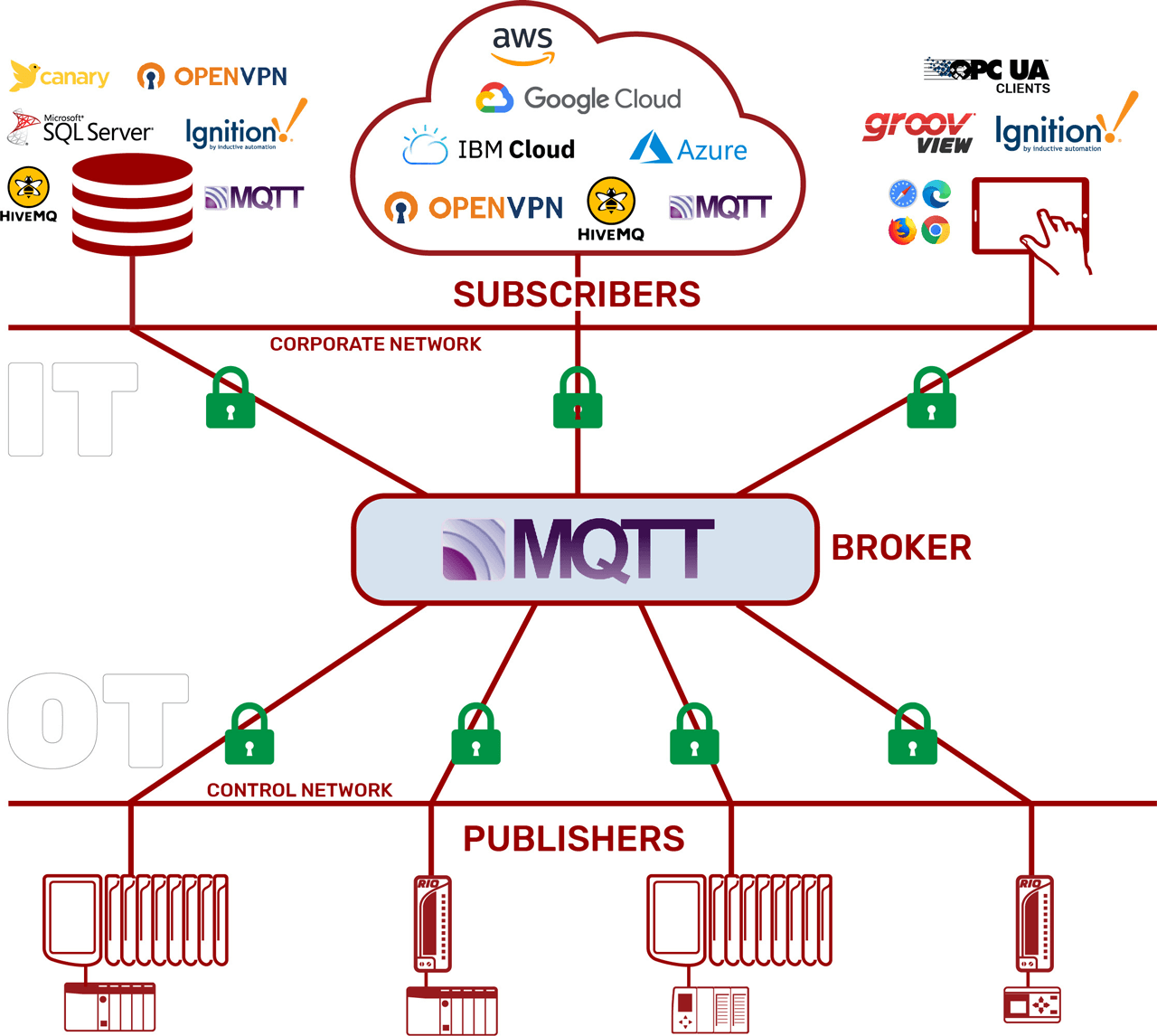 In the MQTT architecture, publishers and subscribers from across the organization connect to a common data broker.