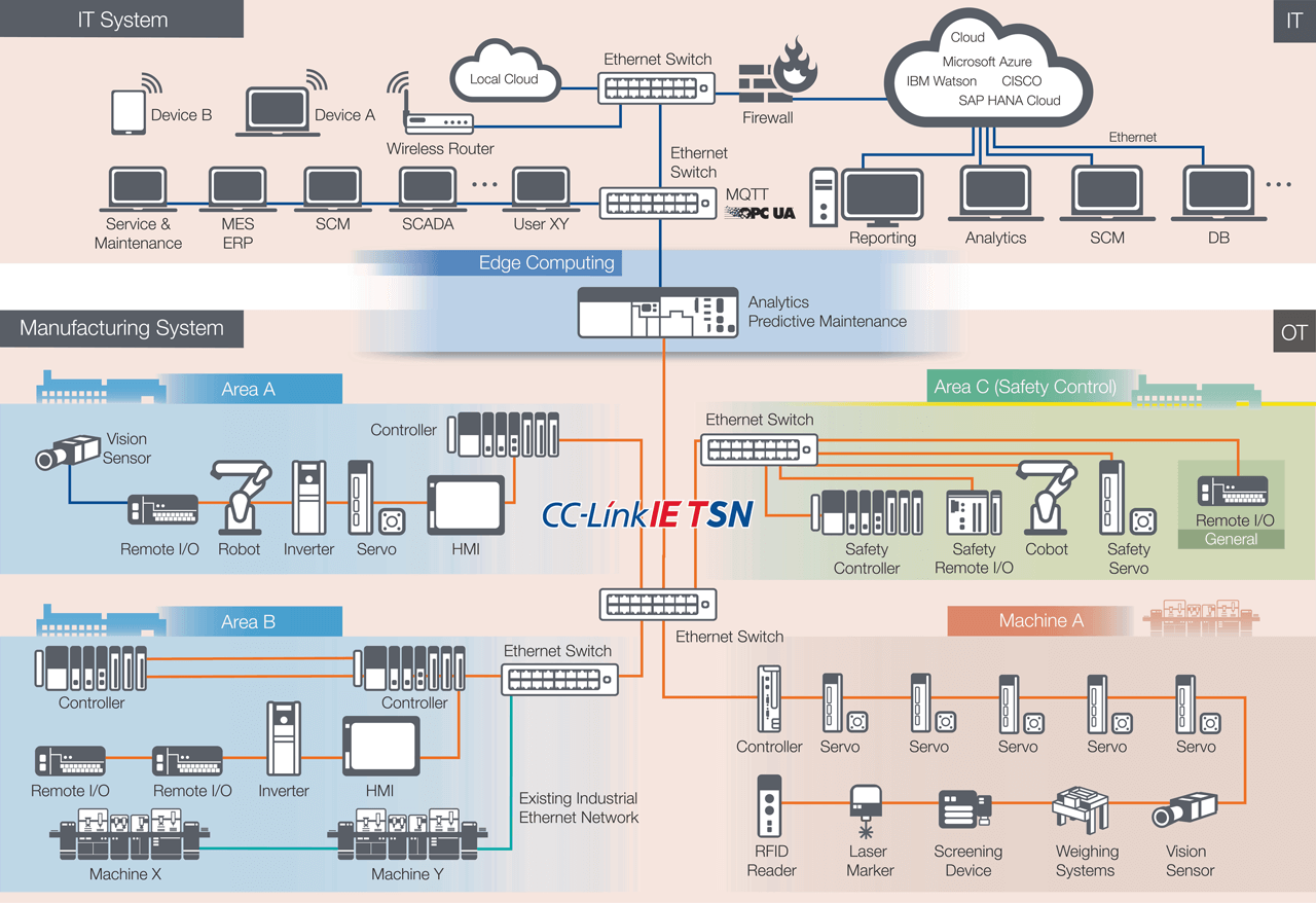 The goal of CC-Link IE TSN is to address industrial networking and connectivity between IT and manufacturing systems. Time-sensitive networking supported by a large community of vendors provides a solution that enhances interoperability and a rich ecosystem to support automation and control.