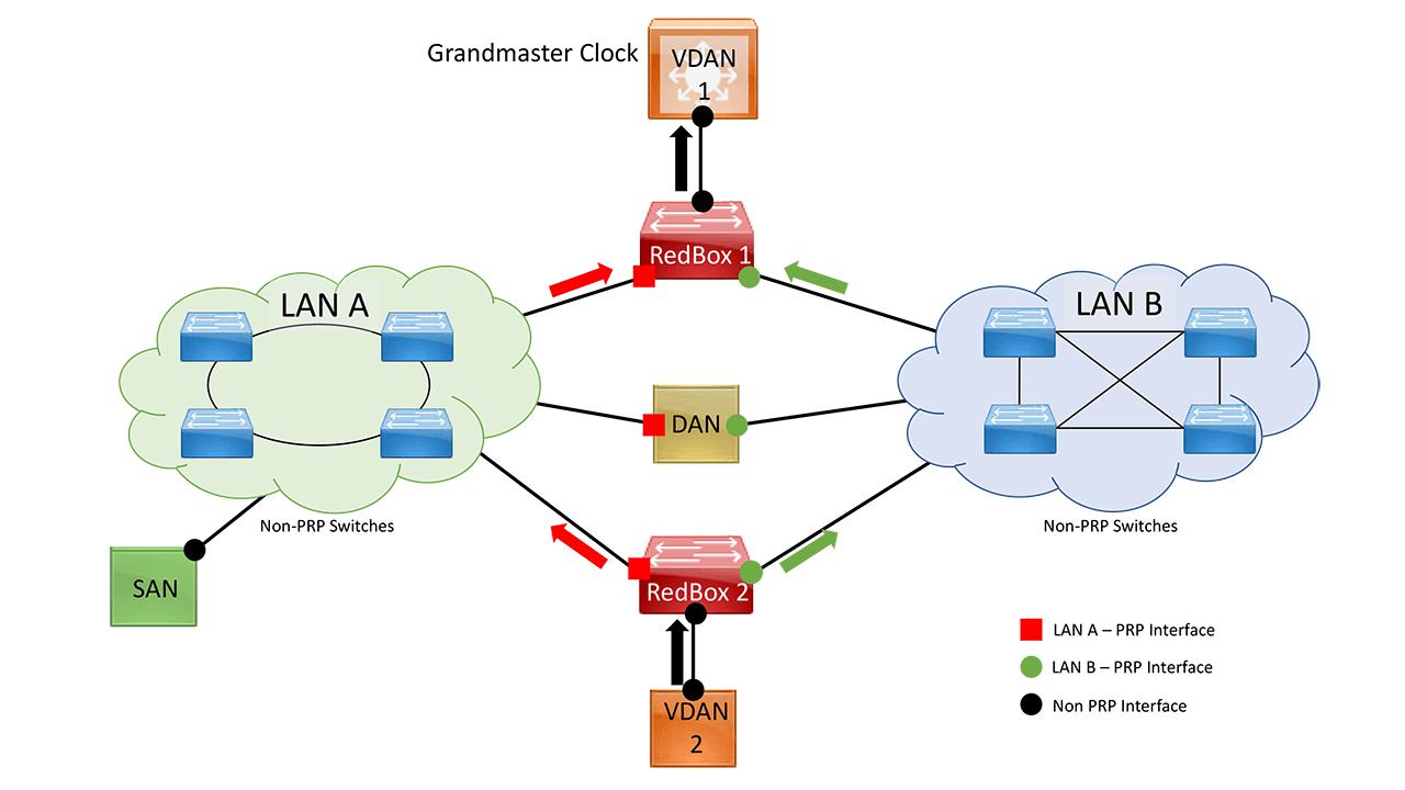 Figure 2. PRP Network (Traffic Duplication Flow)