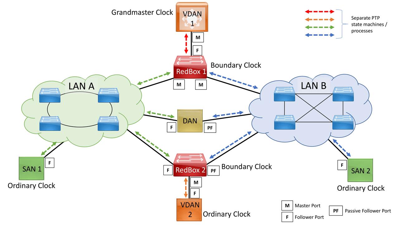Figure 3. PTP traffic over PRP environment