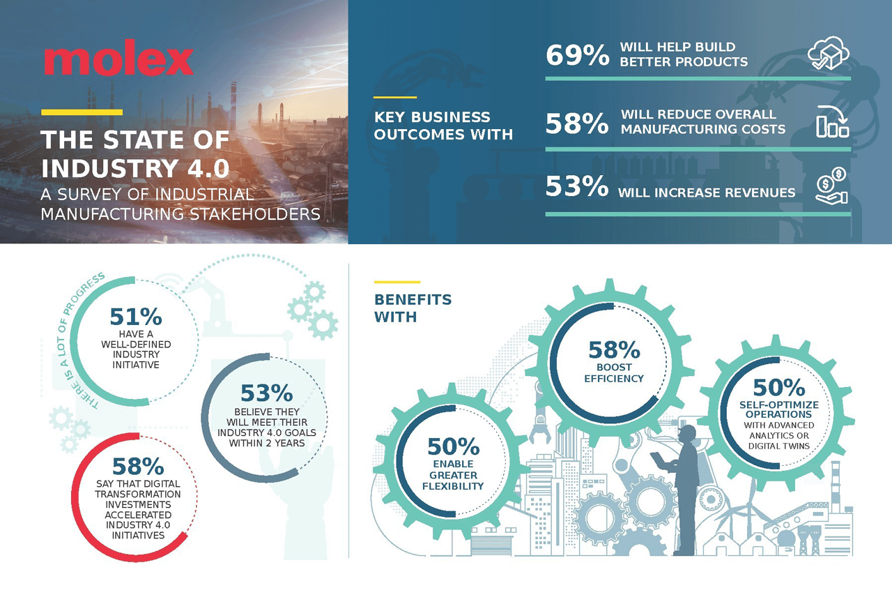 The findings reflect steady progress in the development of Industry 4.0 initiatives across the industrial automation ecosystem.