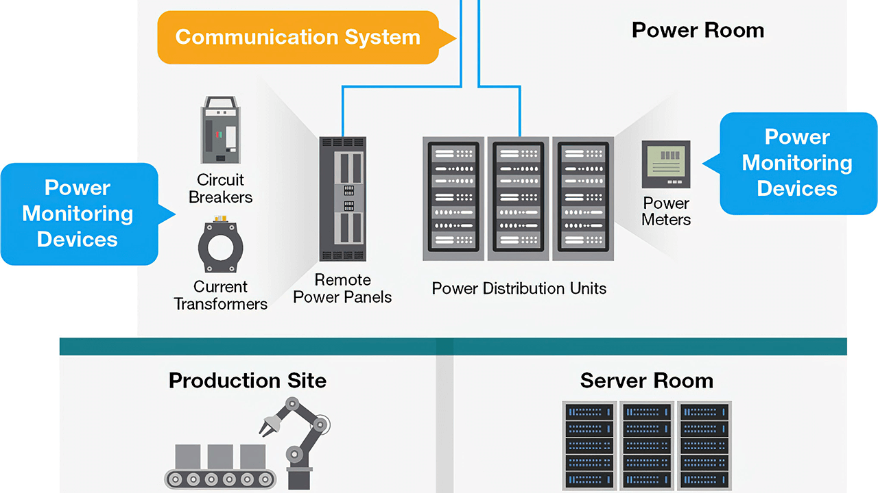 Typical system diagram.