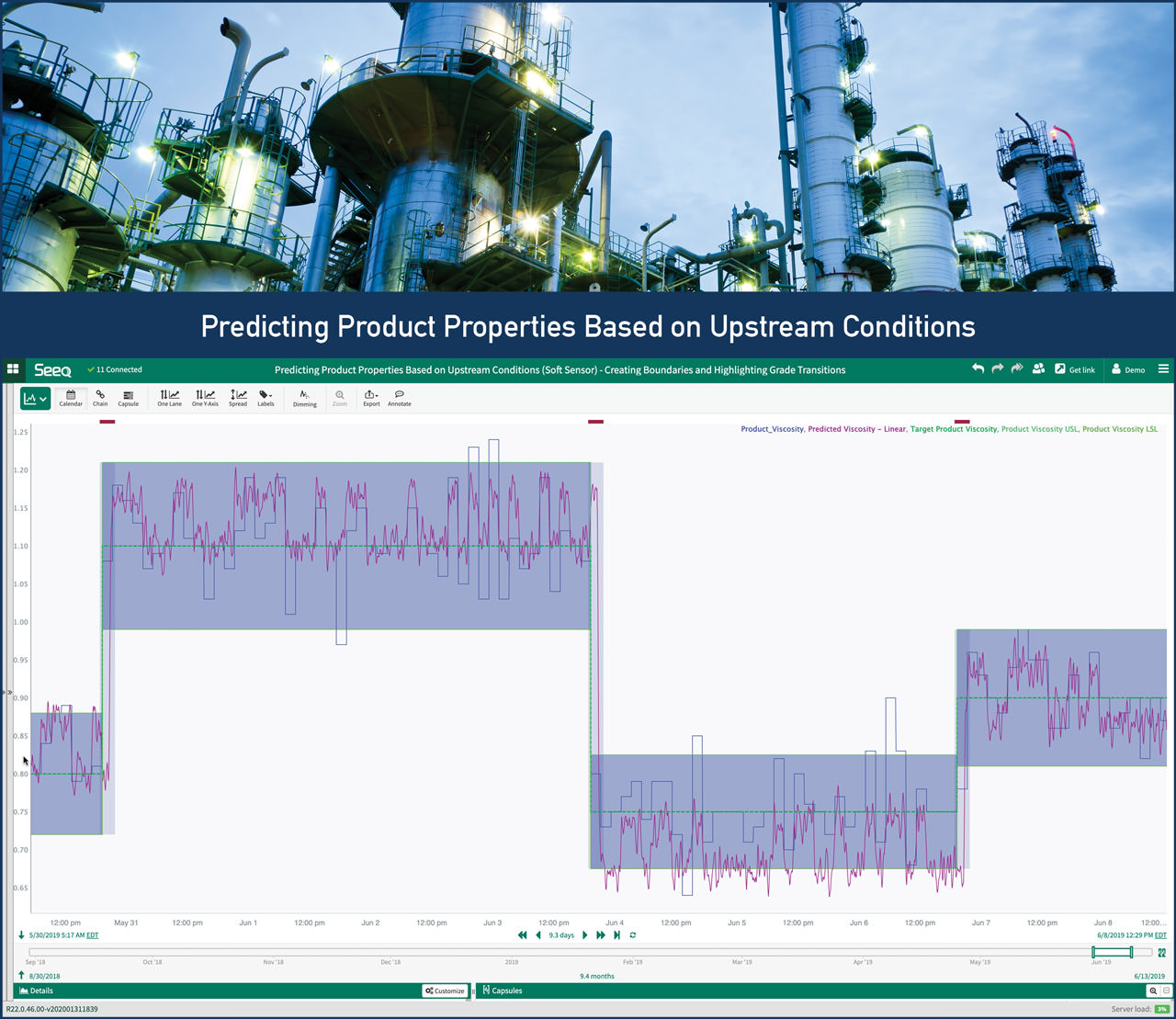 A chemical company used Seeq solutions to reduce margin losses by more than US$1 million annually.