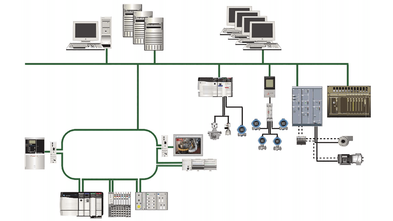 A modern automation system provides tight integration among various controllers and computing systems, allowing for integrated monitoring and control of the entire plant.